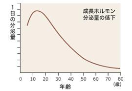 成長ホルモン分泌量グラフ